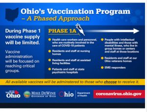 Ohio's Vaccination Program Graphic